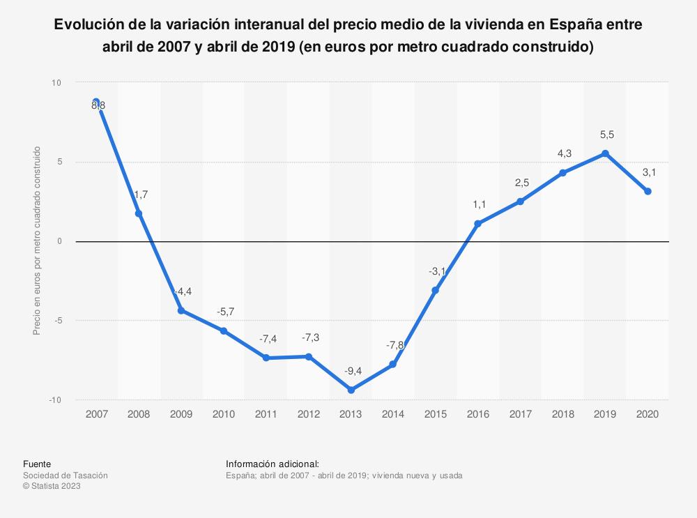 Estadística: Evolución de la variación interanual del precio medio de la vivienda en España entre junio de 2007 y junio de 2016 (en euros por metro cuadrado construido) | Statista