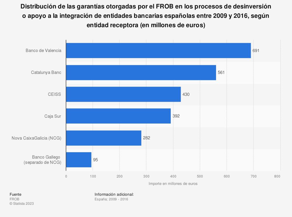 Estadística: Distribución de las garantías otorgadas por el FROB en los procesos de desinversión o apoyo a la integración de entidades bancarias españolas entre 2009 y 2016, según entidad receptora (en millones de euros) | Statista
