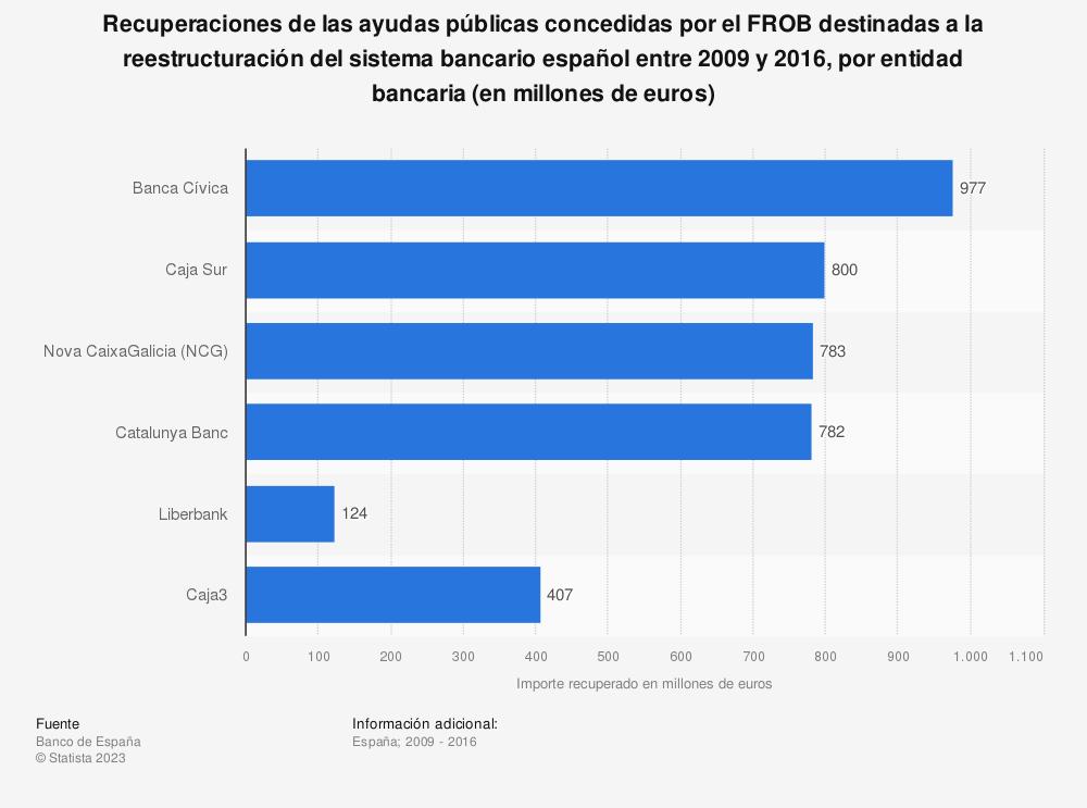Estadística: Recuperaciones de las ayudas públicas concedidas por el FROB destinadas a la reestructuración del sistema bancario español entre 2009 y 2016, por entidad bancaria (en millones de euros) | Statista