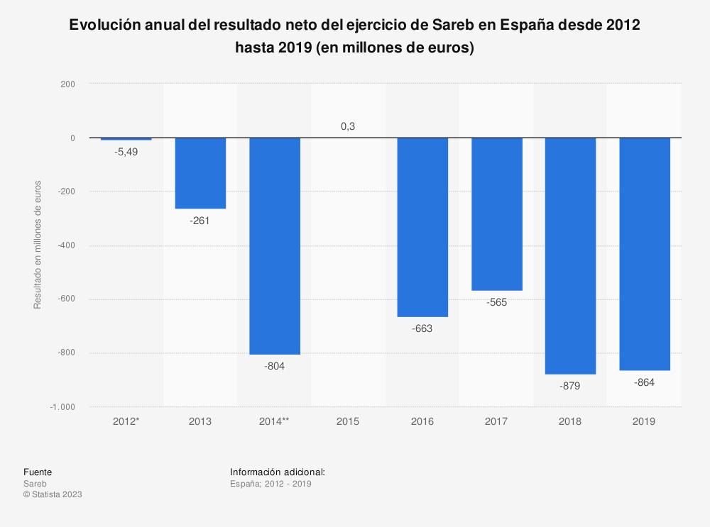 Estadística: Evolución anual del resultado neto del ejercicio de Sareb en España desde 2012 hasta 2016 (en millones de euros) | Statista