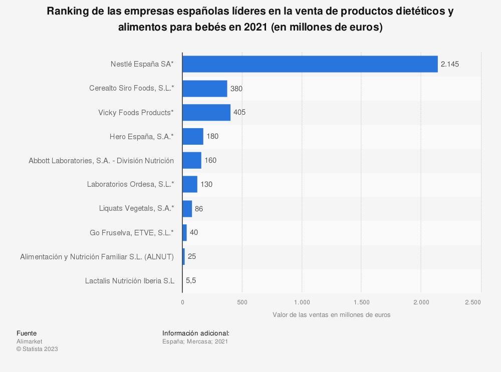 Estadística: Ranking de las empresas españolas líderes en la venta de productos dietéticos y alimentos para bebés en 2017 ( en millones de euros) | Statista