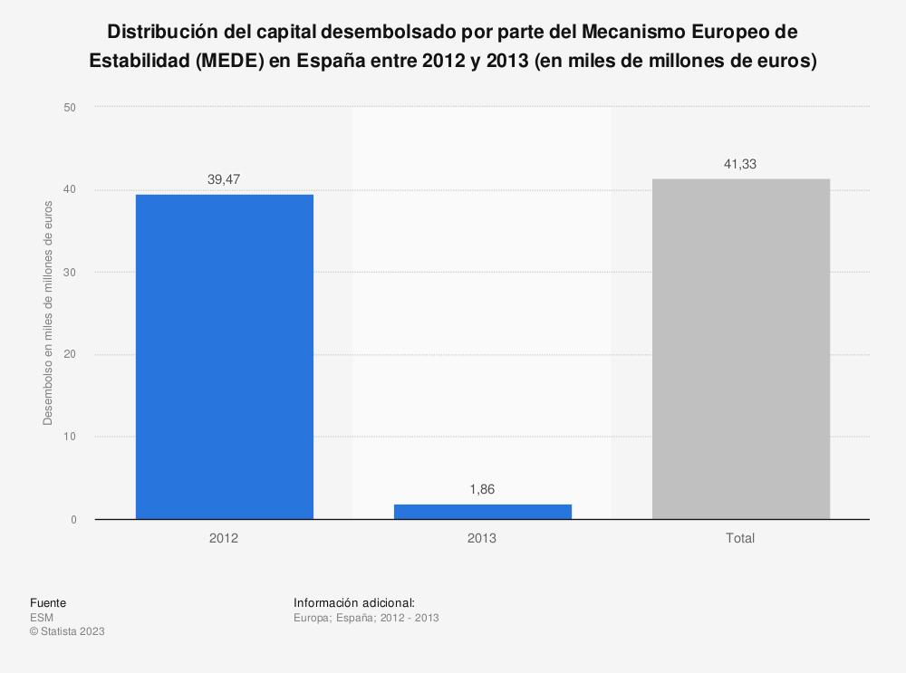 Estadística: Distribución del capital desembolsado por parte del Mecanismo Europeo de Estabilidad (MEDE) en España entre 2012 y 2013 (en miles de millones de euros) | Statista
