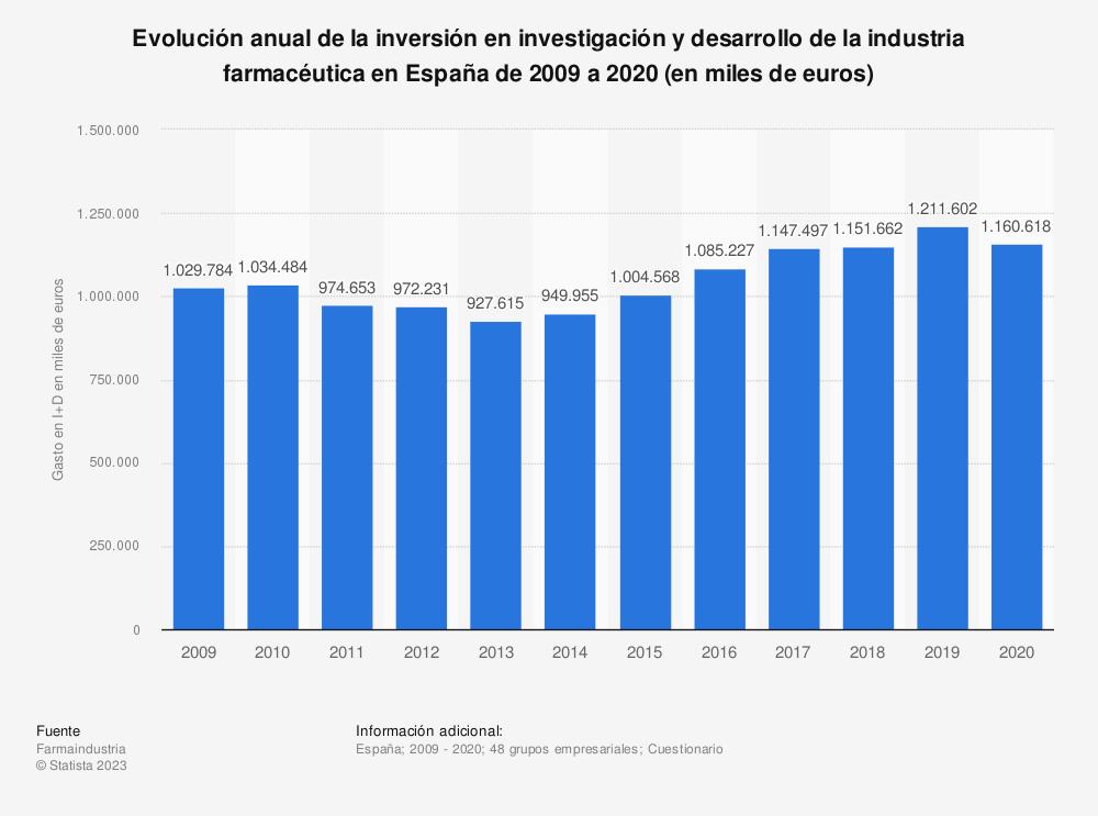 Estadística: Evolución anual de la inversión en investigación y desarrollo de la industria farmacéutica en España de 2009 a 2017 (en miles de euros) | Statista