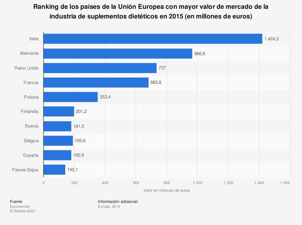Estadística: Ranking de los países de la Unión Europea con mayor valor de mercado de la industria de suplementos dietéticos en 2015 (en millones de euros) | Statista