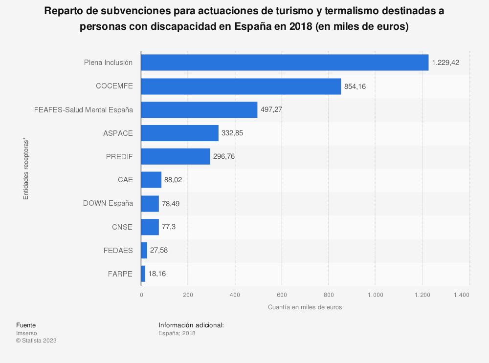 Estadística: Reparto de subvenciones para actuaciones de turismo y termalismo destinadas a personas con discapacidad en España en 2018 (en miles de euros) | Statista