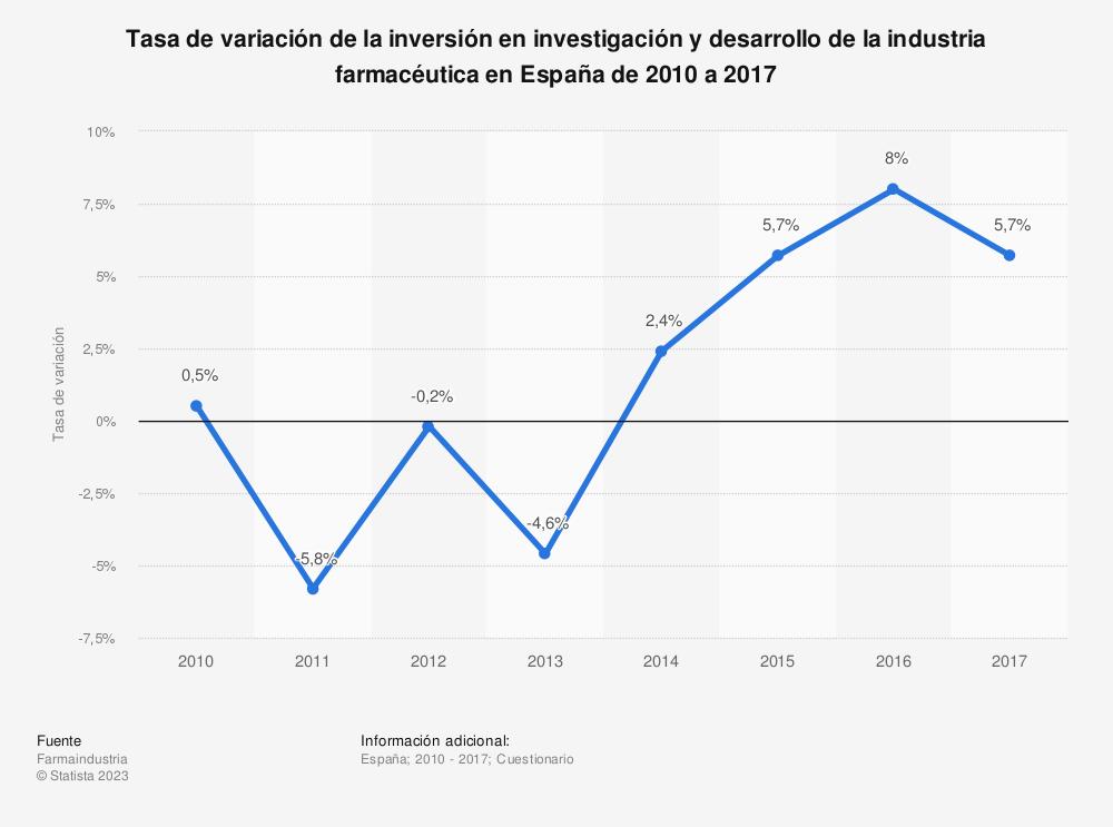 Estadística: Tasa de variación de la inversión en investigación y desarrollo de la industria farmacéutica en España de 2010 a 2017 | Statista