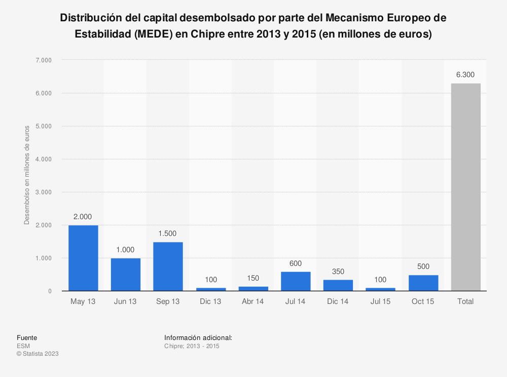 Estadística: Distribución del capital desembolsado por parte del Mecanismo Europeo de Estabilidad (MEDE) en Chipre entre 2013 y 2015 (en millones de euros) | Statista