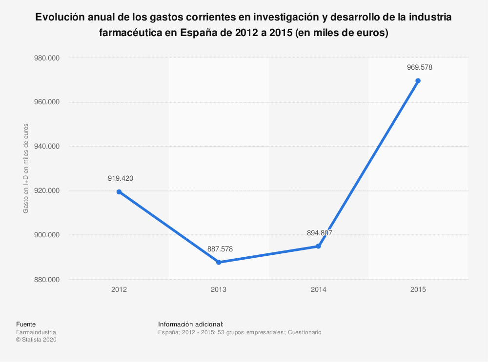 Estadística: Evolución anual de los gastos corrientes en investigación y desarrollo de la industria farmacéutica en España de 2012 a 2015 (en miles de euros) | Statista