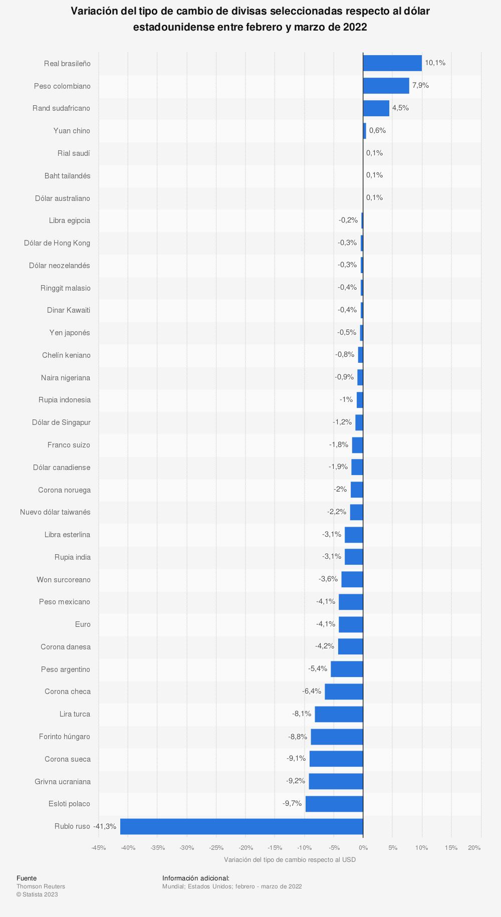 Estadística: Variación del tipo de cambio de divisas seleccionadas respecto al dólar estadounidense entre marzo y finales de abril de 2016 | Statista