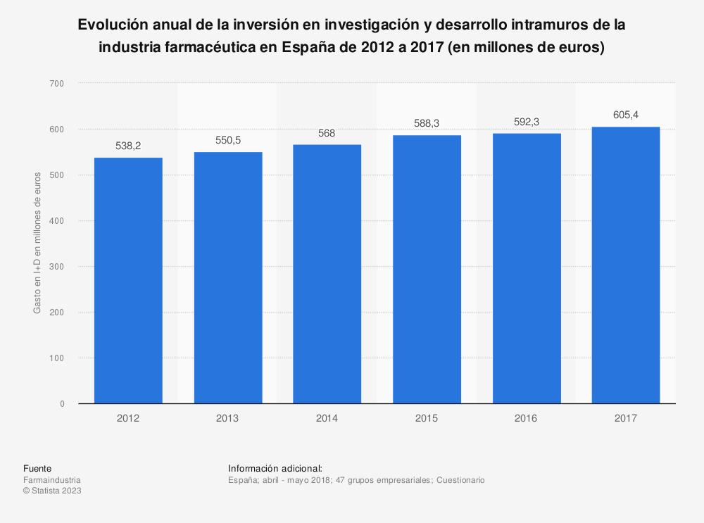 Estadística: Evolución anual de la inversión en investigación y desarrollo intramuros de la industria farmacéutica en España de 2012 a 2017 (en millones de euros) | Statista