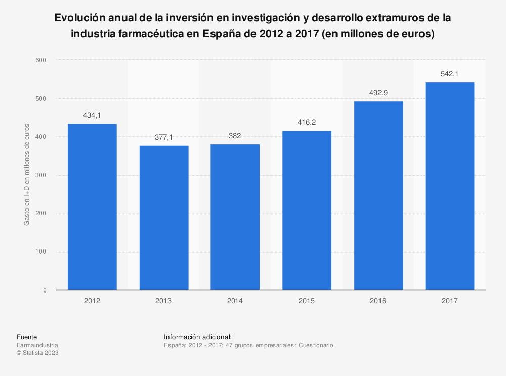 Estadística: Evolución anual de la inversión en investigación y desarrollo extramuros de la industria farmacéutica en España de 2012 a 2017 (en millones de euros) | Statista