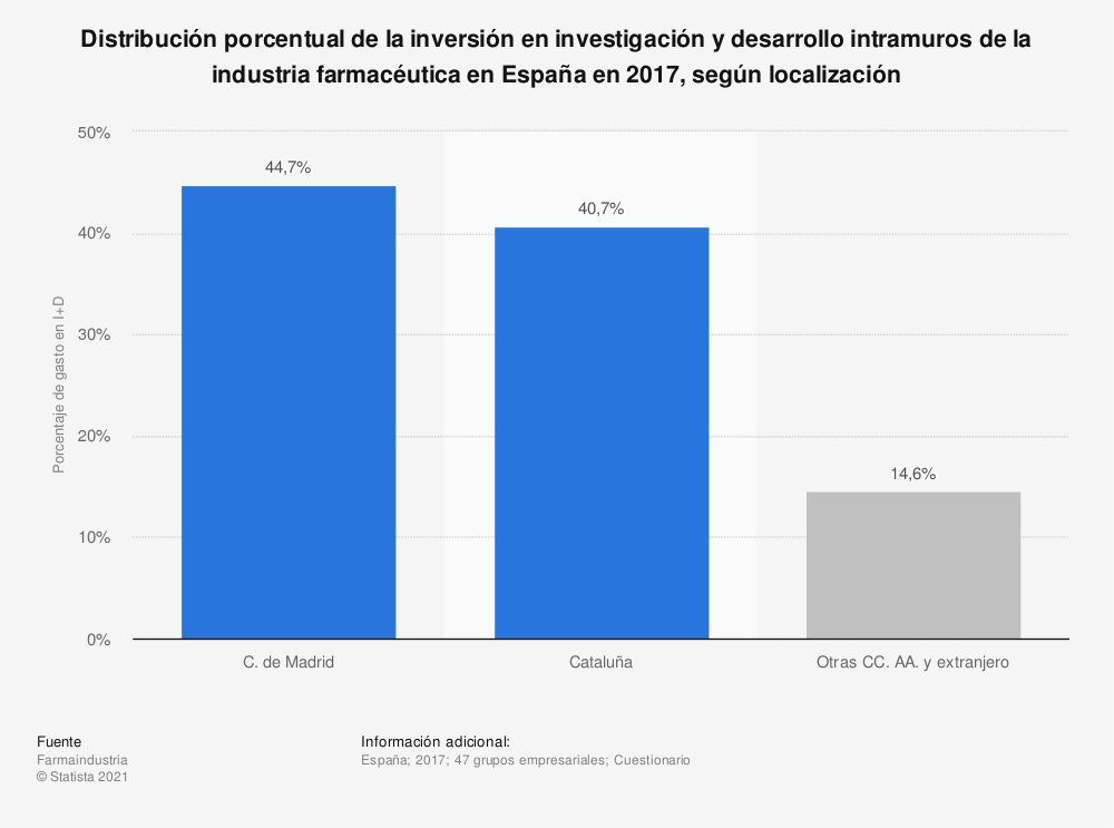 Estadística: Distribución porcentual de la inversión en investigación y desarrollo intramuros de la industria farmacéutica en España en 2017, según localización | Statista