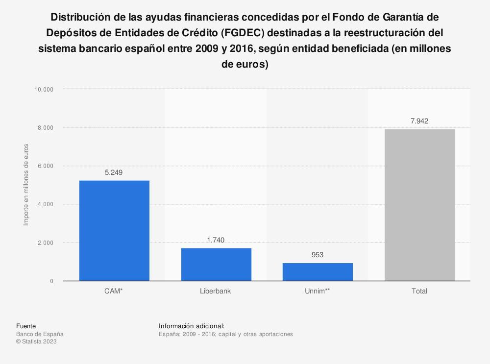 Estadística: Distribución de las ayudas financieras concedidas por el Fondo de Garantía de Depósitos de Entidades de Crédito (FGDEC) destinadas a la reestructuración del sistema bancario español entre 2009 y 2016, según entidad beneficiada (en millones de euros) | Statista