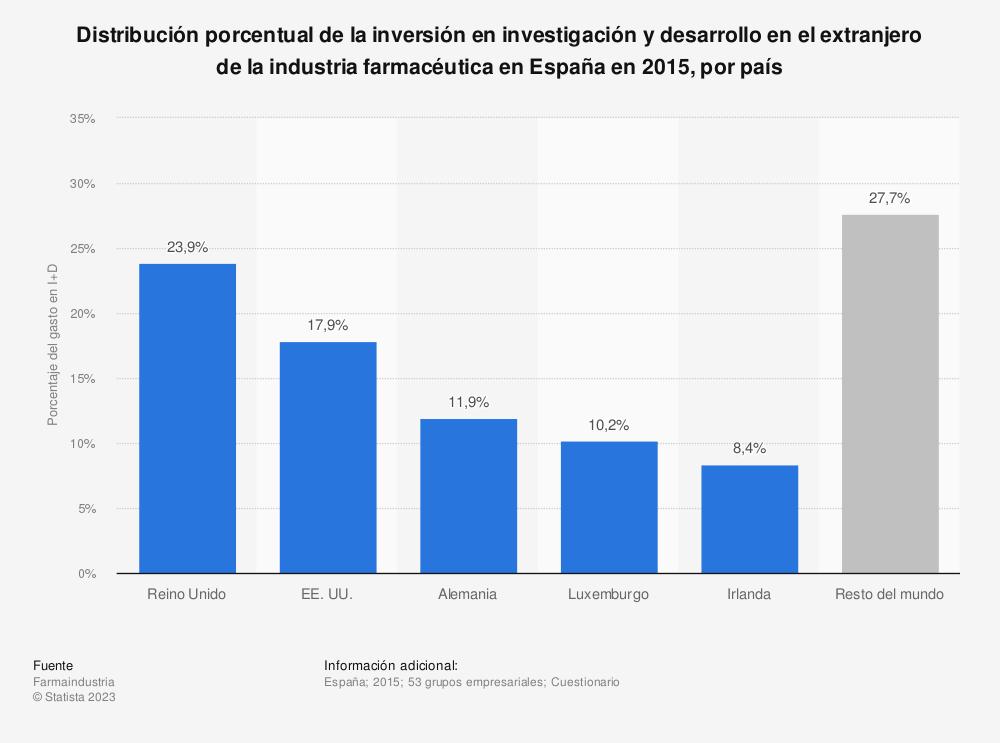 Estadística: Distribución porcentual de la inversión en investigación y desarrollo en el extranjero de la industria farmacéutica en España en 2015, por país | Statista