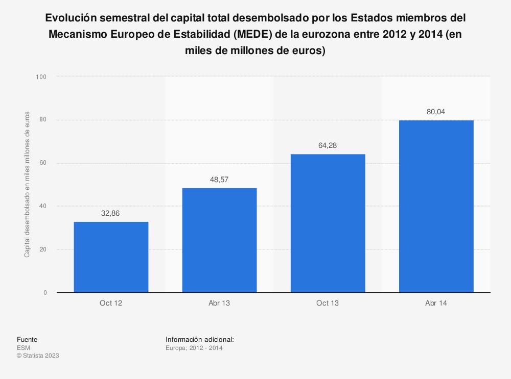 Estadística: Evolución semestral del capital total desembolsado por los Estados miembros del Mecanismo Europeo de Estabilidad (MEDE) de la eurozona entre 2012 y 2014 (en miles de millones de euros) | Statista