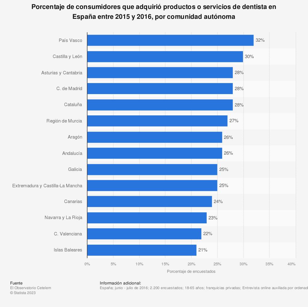 Estadística: Porcentaje de consumidores que adquirió productos o servicios de dentista en España entre 2015 y 2016, por comunidad autónoma | Statista
