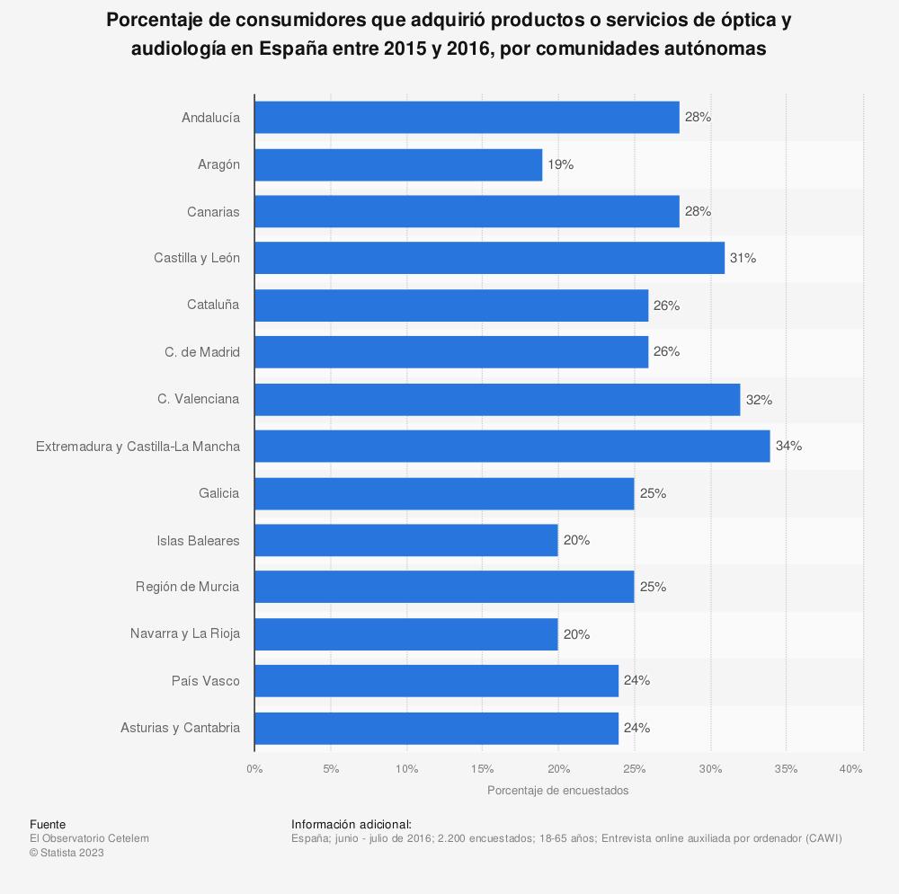Estadística: Porcentaje de consumidores que adquirió productos o servicios de óptica y audiología en España entre 2015 y 2016, por comunidades autónomas | Statista