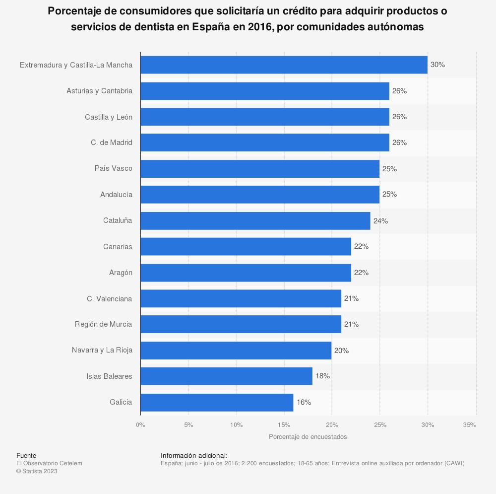 Estadística: Porcentaje de consumidores que solicitaría un crédito para adquirir productos o servicios de dentista en España en 2016, por comunidades autónomas | Statista