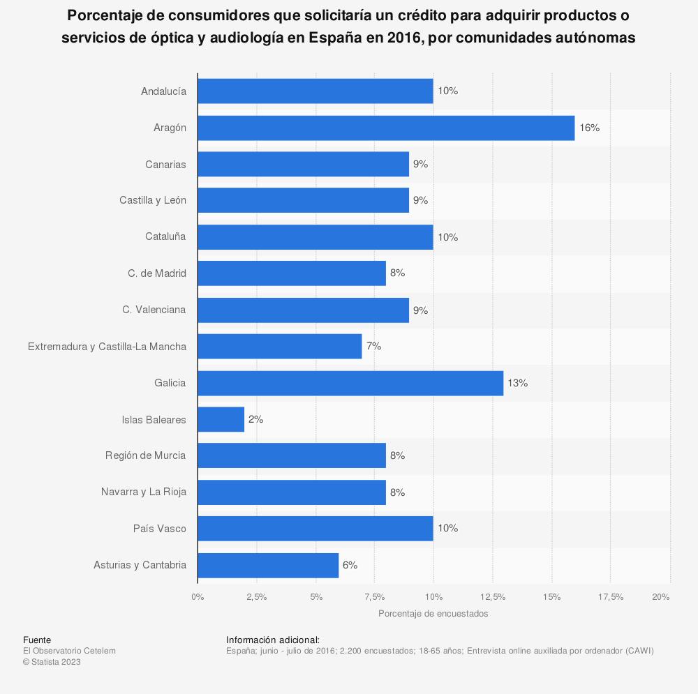 Estadística: Porcentaje de consumidores que solicitaría un crédito para adquirir productos o servicios de óptica y audiología en España en 2016, por comunidades autónomas | Statista