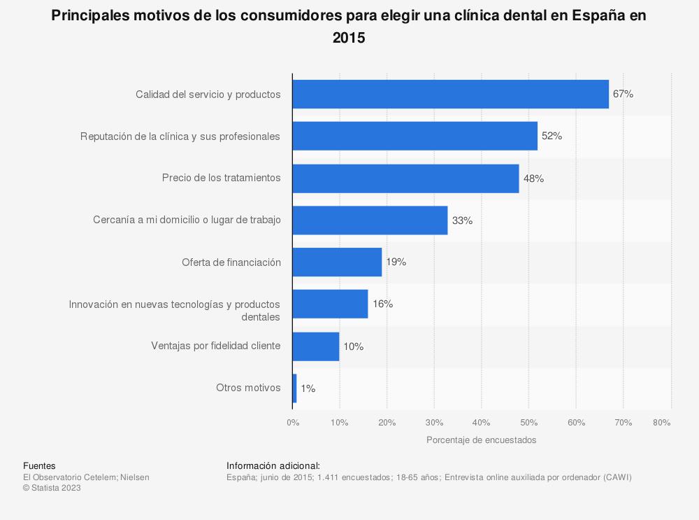 Estadística: Principales motivos de los consumidores para elegir una clínica dental en España en 2015 | Statista