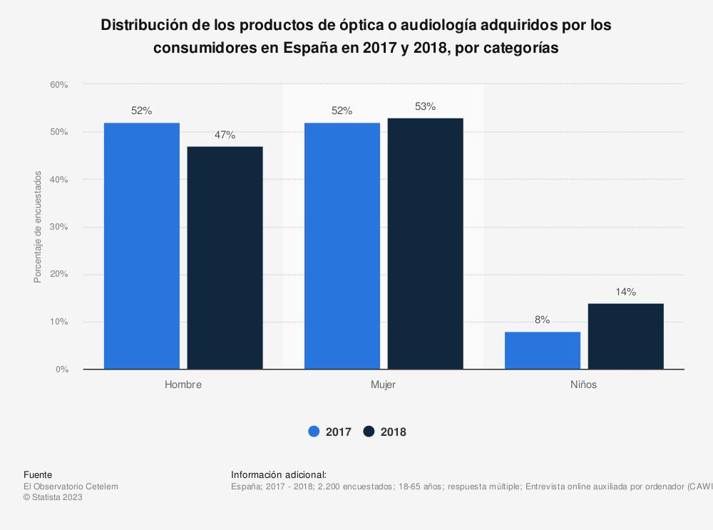 Estadística: Distribución de los productos de óptica o audiología adquiridos por los consumidores en España en 2017 y 2018, por categorías | Statista