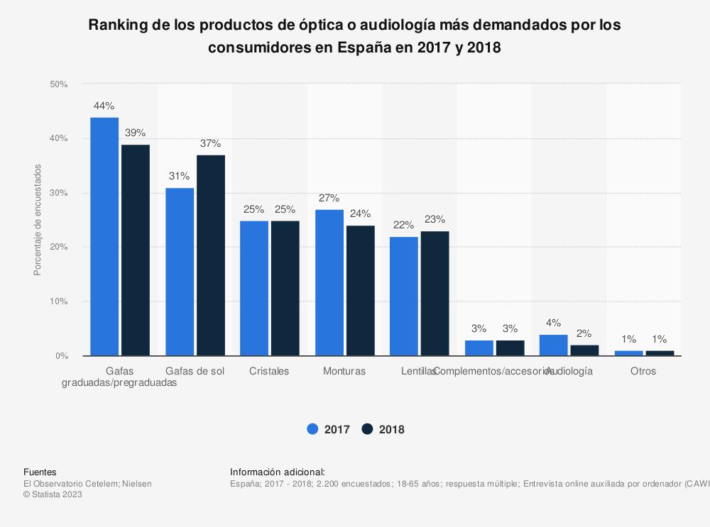 Estadística: Ranking de los productos de óptica o audiología más demandados por los consumidores en España en 2017 y 2018 | Statista
