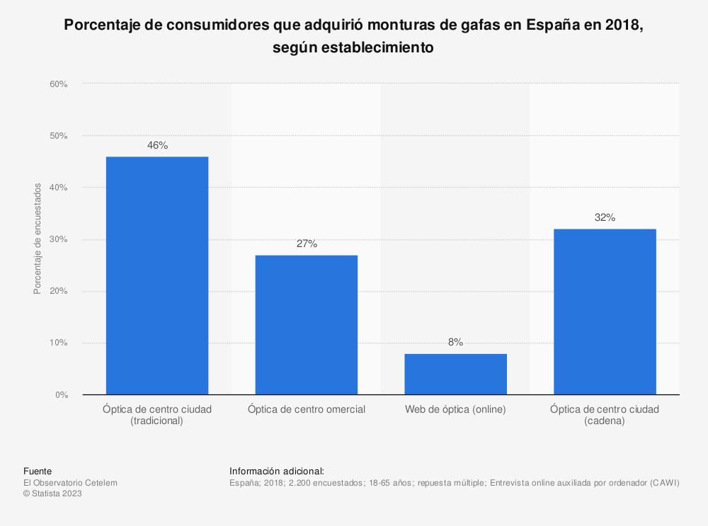 Estadística: Porcentaje de consumidores que adquirió monturas de gafas en España en 2018, según establecimiento | Statista