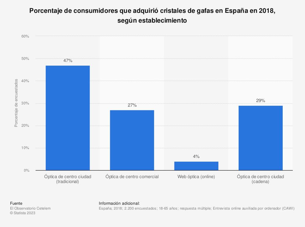 Estadística: Porcentaje de consumidores que adquirió cristales de gafas en España en 2018, según establecimiento | Statista