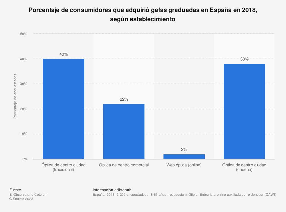 Estadística: Porcentaje de consumidores que adquirió gafas graduadas en España en 2018, según establecimiento | Statista