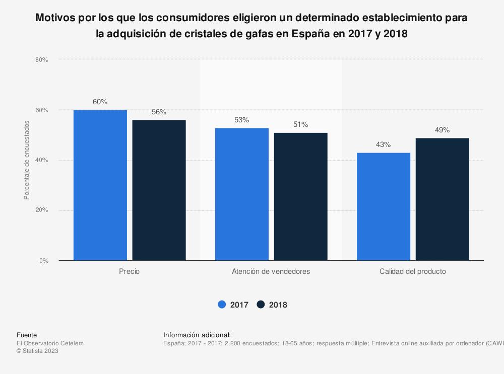 Estadística: Motivos por los que los consumidores eligieron un determinado establecimiento para la adquisición de cristales de gafas en España en 2017 y 2018 | Statista