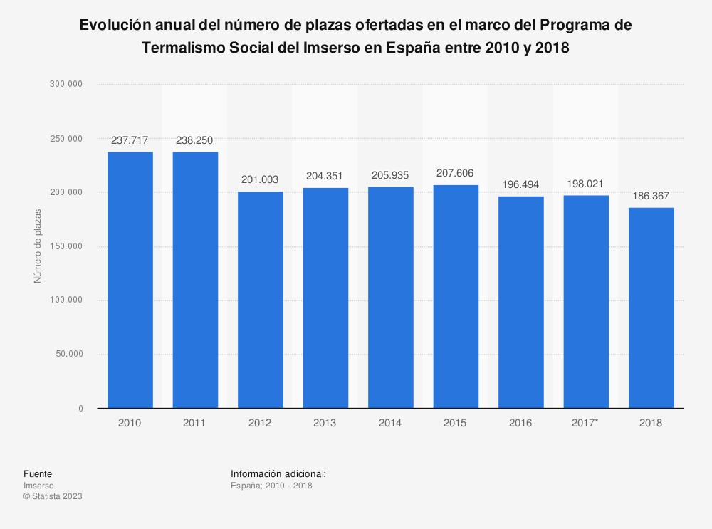 Estadística: Evolución anual del número de plazas ofertadas en el marco del Programa de Termalismo Social del Imserso en España entre 2010 y 2018 | Statista