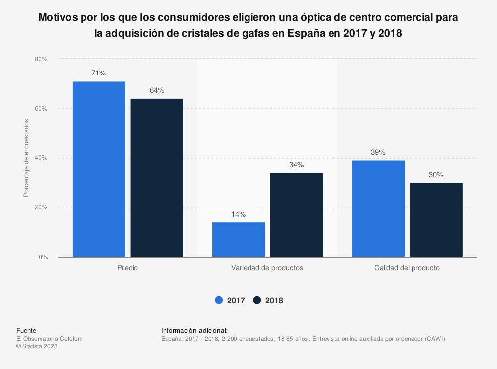 Estadística: Motivos por los que los consumidores eligieron una óptica de centro comercial para la adquisición de cristales de gafas en España en 2017 y 2018 | Statista