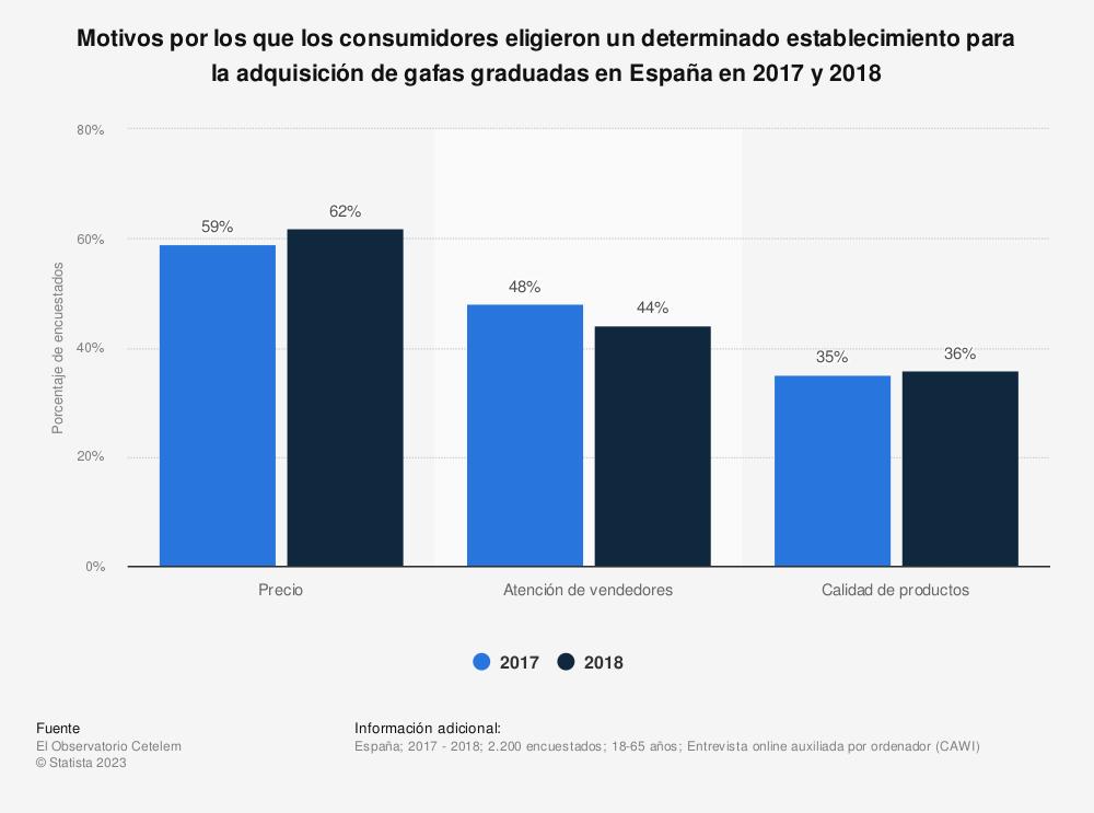 Estadística: Motivos por los que los consumidores eligieron un determinado establecimiento para la adquisición de gafas graduadas en España en 2017 y 2018 | Statista