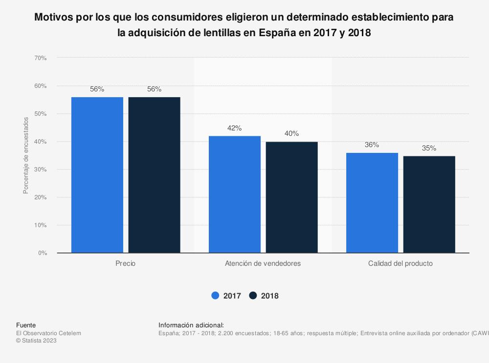 Estadística: Motivos por los que los consumidores eligieron un determinado establecimiento para la adquisición de lentillas en España en 2017 y 2018 | Statista