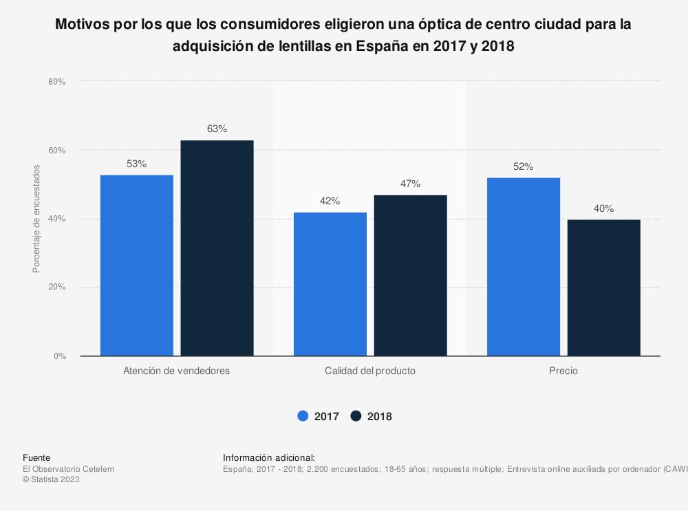 Estadística: Motivos por los que los consumidores eligieron una óptica de centro ciudad para la adquisición de lentillas en España en 2017 y 2018 | Statista