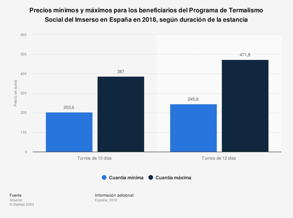 Estadística: Precios mínimos y máximos para los beneficiarios del Programa de Termalismo Social del Imserso en España en 2018, según duración de la estancia | Statista