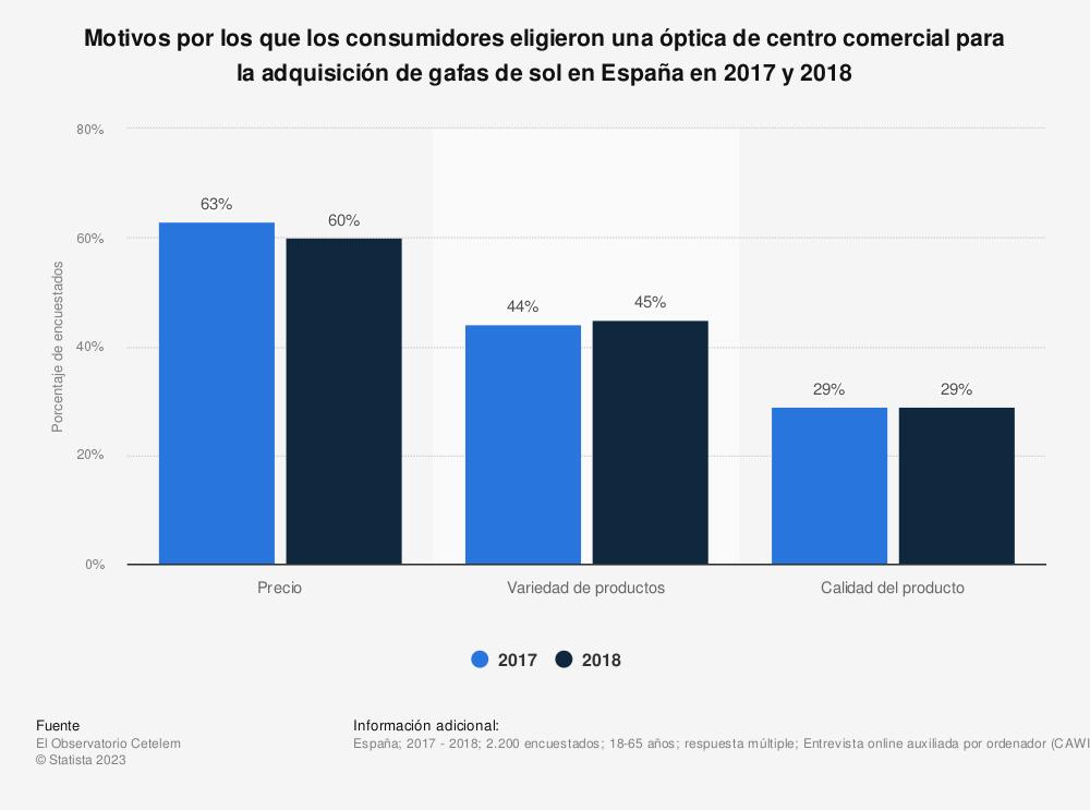 Estadística: Motivos por los que los consumidores eligieron una óptica de centro comercial para la adquisición de gafas de sol en España en 2017 y 2018 | Statista