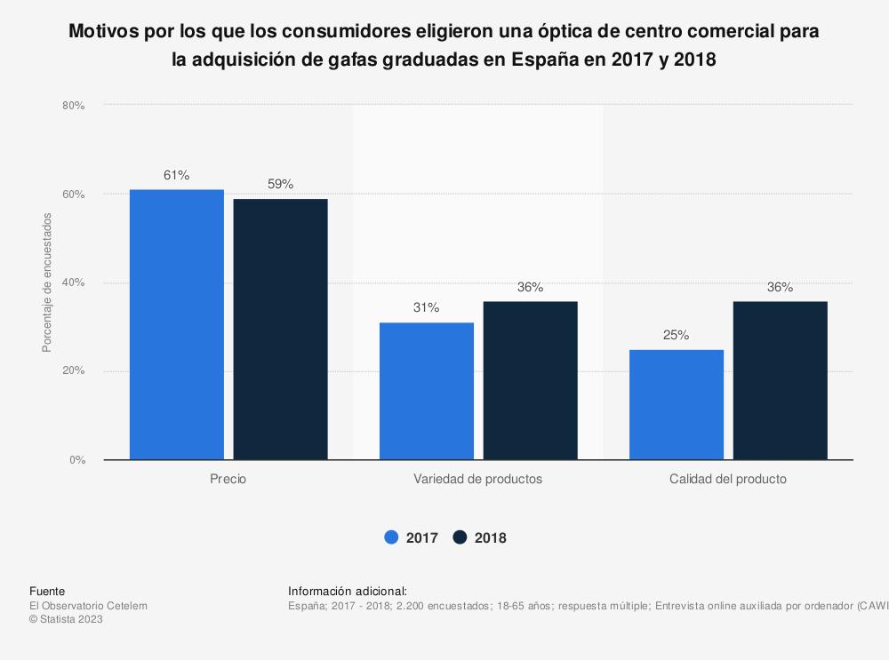 Estadística: Motivos por los que los consumidores eligieron una óptica de centro comercial para la adquisición de gafas graduadas en España en 2017 y 2018 | Statista
