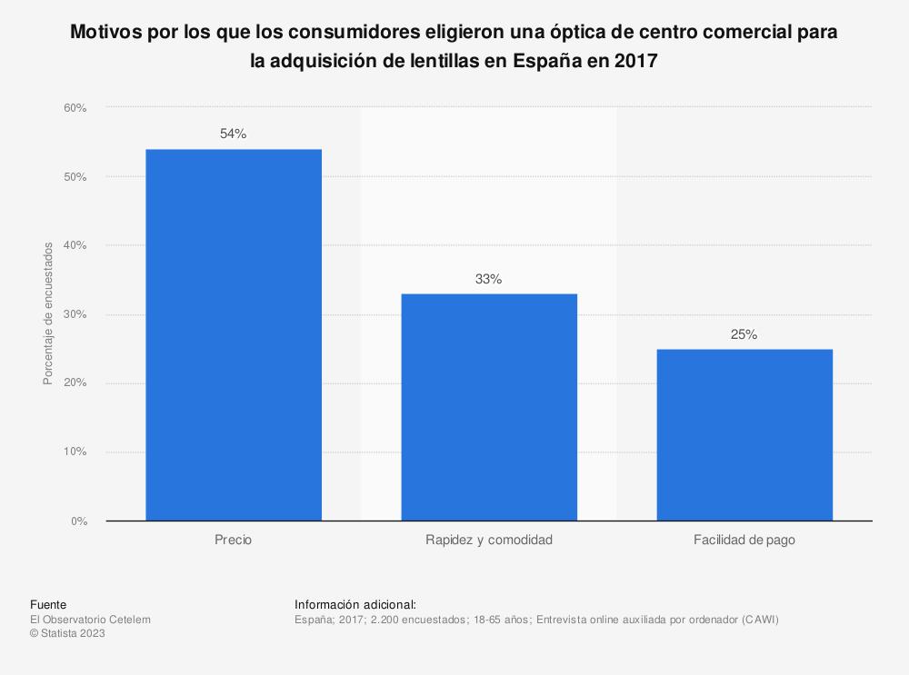 Estadística: Motivos por los que los consumidores eligieron una óptica de centro comercial para la adquisición de lentillas en España en 2017 | Statista