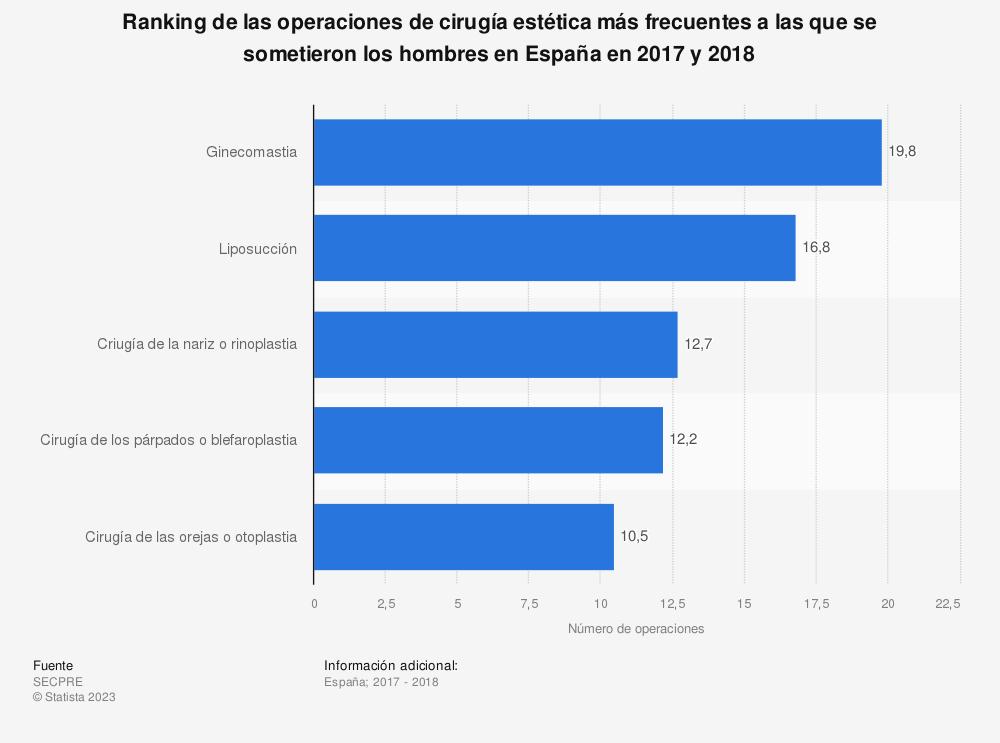 Estadística: Ranking de las operaciones de cirugía estética más frecuentes a las que se sometieron los hombres en España en 2017 y 2018 | Statista
