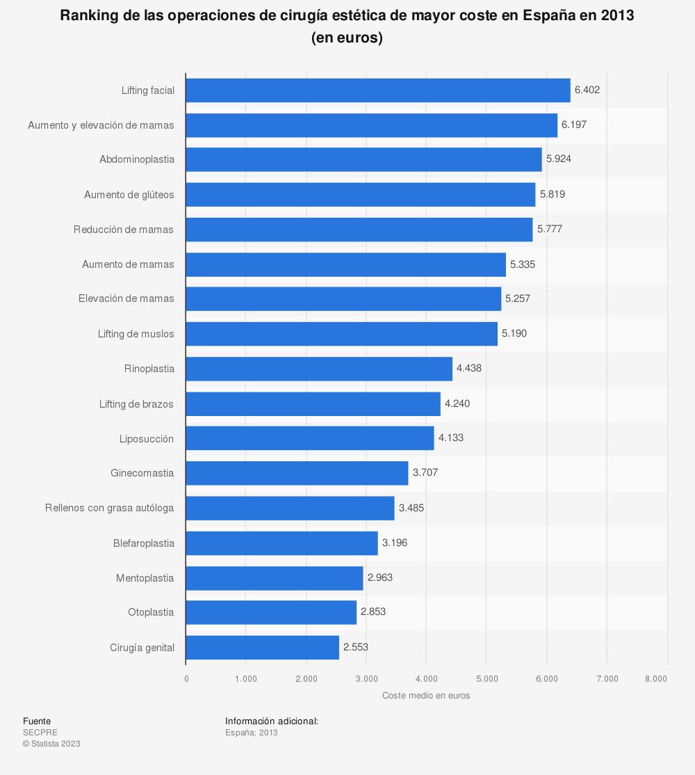 Estadística: Ranking de las operaciones de cirugía estética de mayor coste en España en 2013 (en euros) | Statista