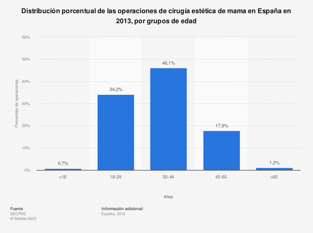 Estadística: Distribución porcentual de las operaciones de cirugía estética de mama en España en 2013, por grupos de edad | Statista