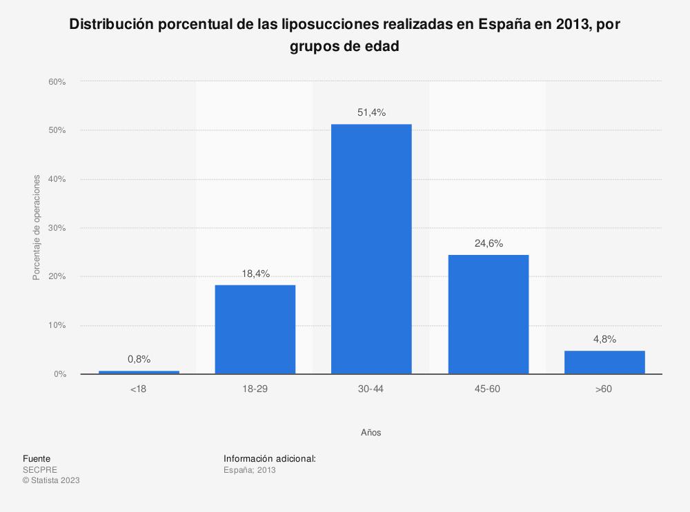 Estadística: Distribución porcentual de las liposucciones realizadas en España en 2013, por grupos de edad | Statista