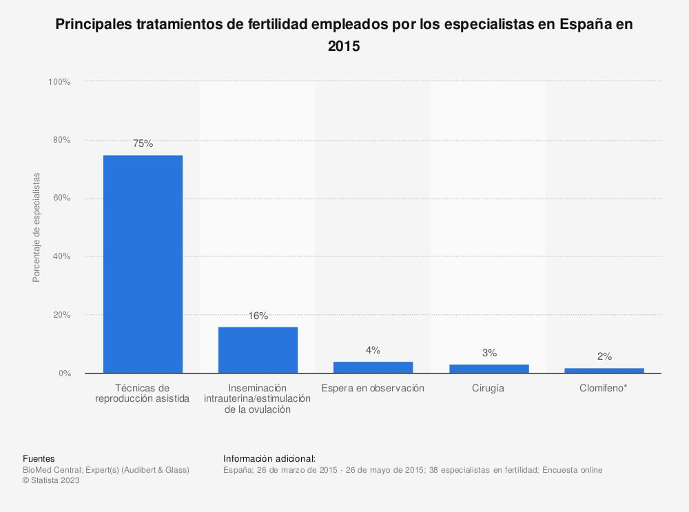 Estadística: Principales tratamientos de fertilidad empleados por los especialistas en España en 2015 | Statista