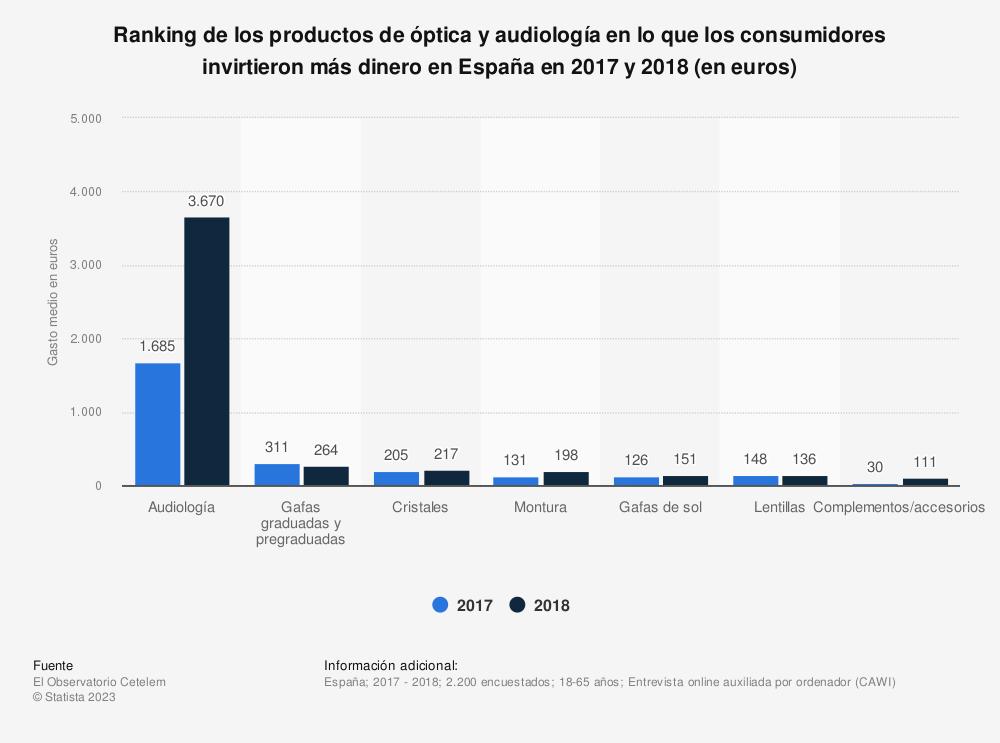 Estadística: Ranking de los productos de óptica y audiología en lo que los consumidores invirtieron más dinero en España en 2017 y 2018 (en euros) | Statista