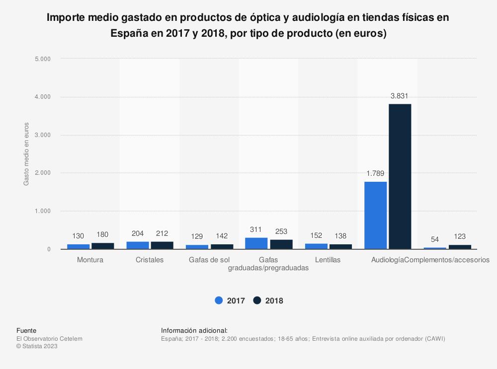Estadística: Importe medio gastado en productos de óptica y audiología en tiendas físicas en España en 2017 y 2018, por tipo de producto (en euros) | Statista