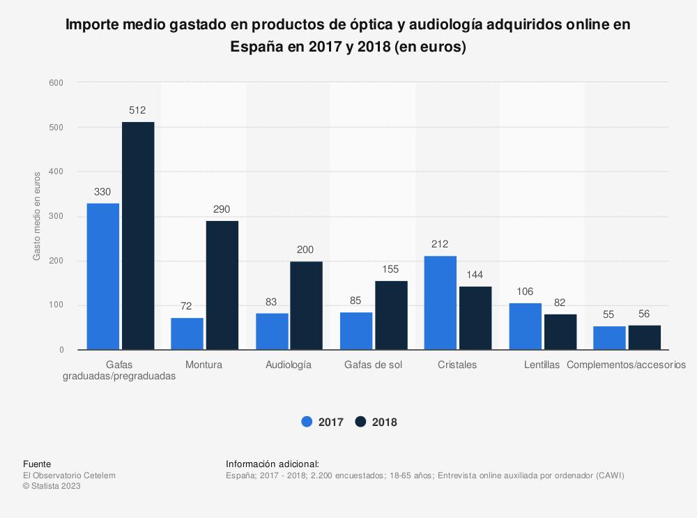 Estadística: Importe medio gastado en productos de óptica y audiología adquiridos online en España en 2017 y 2018 (en euros) | Statista