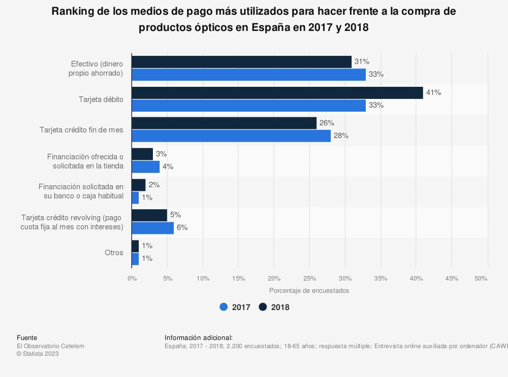 Estadística: Ranking de los medios de pago más utilizados para hacer frente a la compra de productos ópticos en España en 2017 y 2018 | Statista