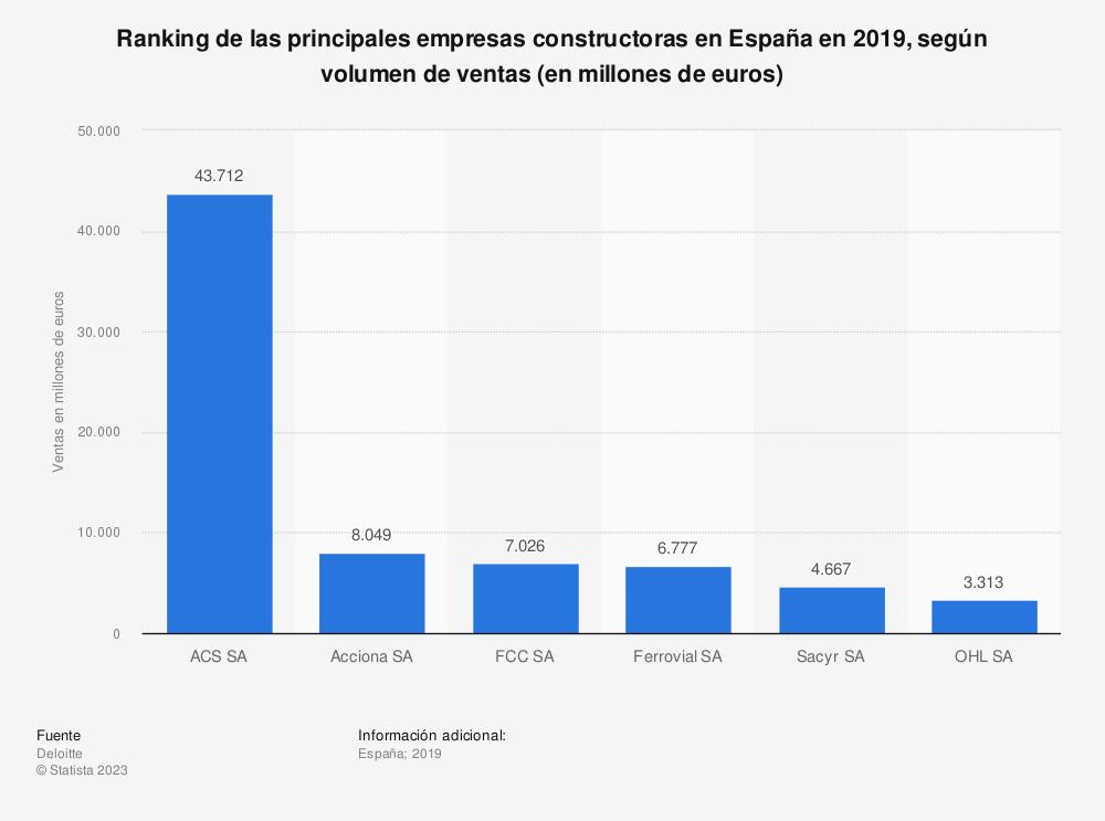 Estadística: Ranking de las principales empresas constructoras en España en 2016, según volumen de ventas (en millones de euros) | Statista