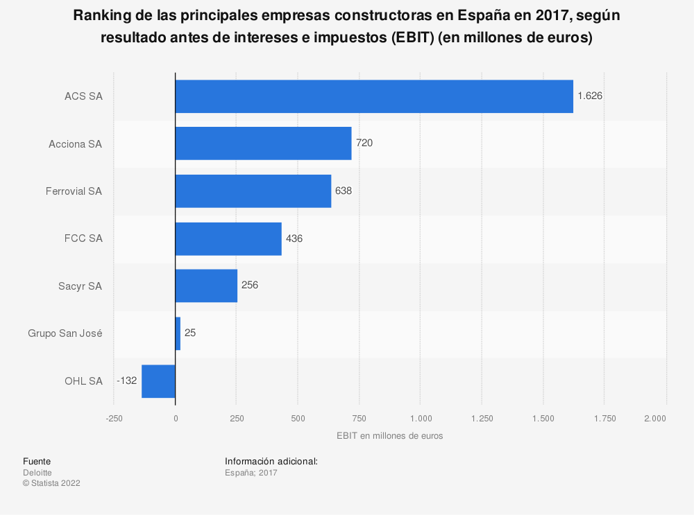 Estadística: Ranking de las principales empresas constructoras en España en 2016, según resultado antes de intereses e impuestos (EBIT) (en millones de euros) | Statista
